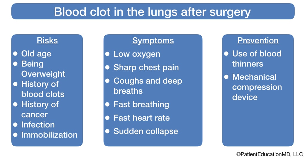 A chart showing what risks, symptoms, and preventions there are for blood clots in the lungs after surgery.