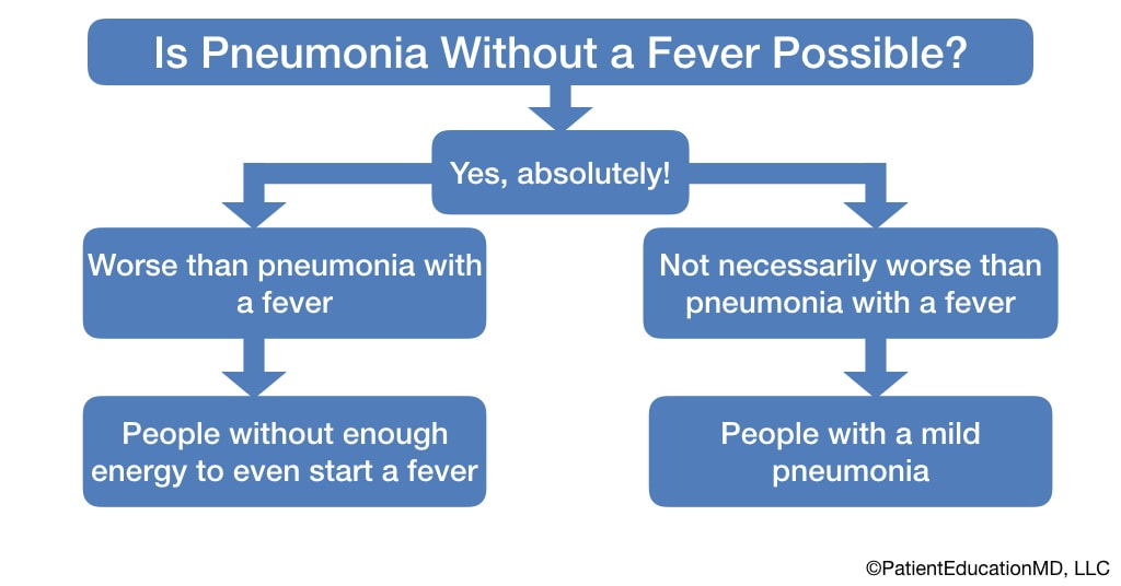 A chart showing different situations when you can have pneumonia without a fever