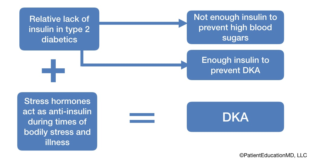 A diagram showing how both a lack of insulin and stress hormones acting as anti-insulin lead to DKA.