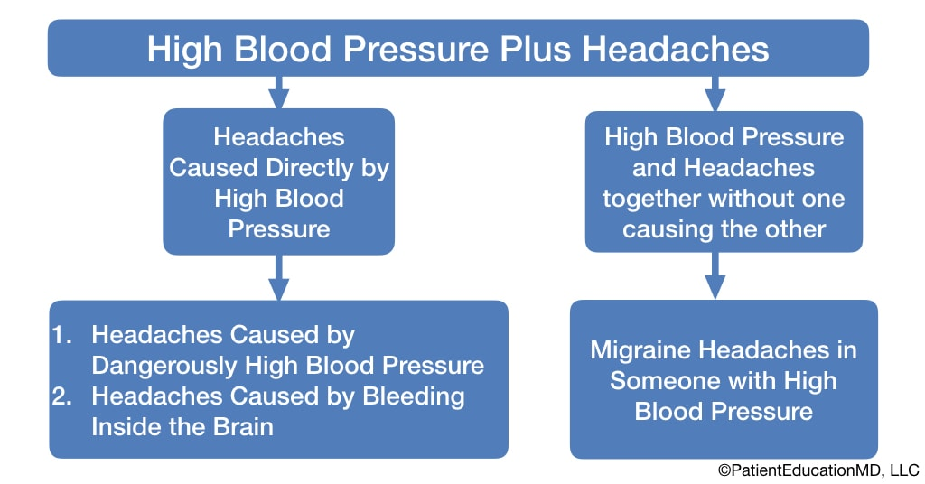 A chart comparing headaches caused by high blood pressure and headaches associated with high blood pressure