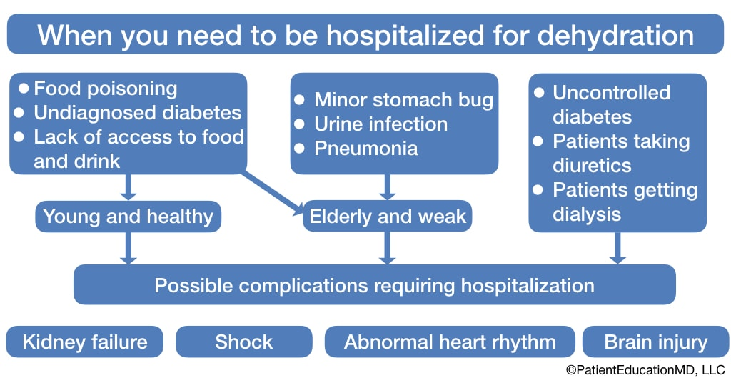 A chart showing factors leading to hospitalization for dehydration and how age and health status affects them.