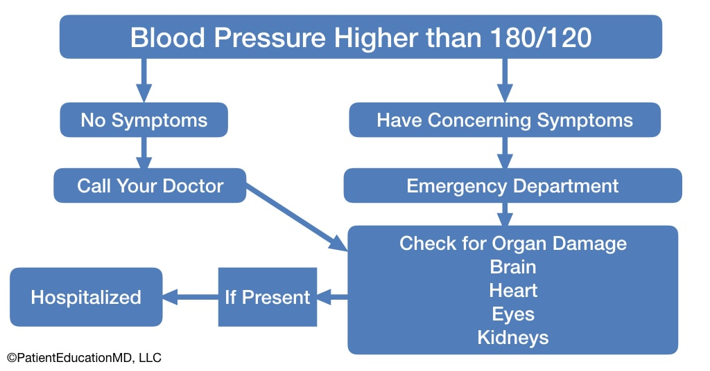 A chart showing when you need to get hospitalized for high blood pressure