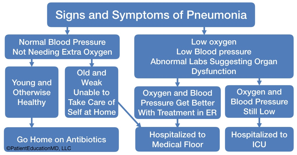A chart explaining when you need to be hospitalized for pneumonia