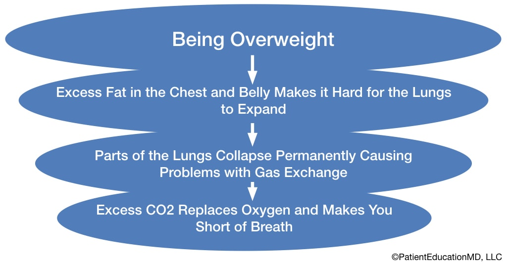 A chart showing how being overweight leads to shortness of breath